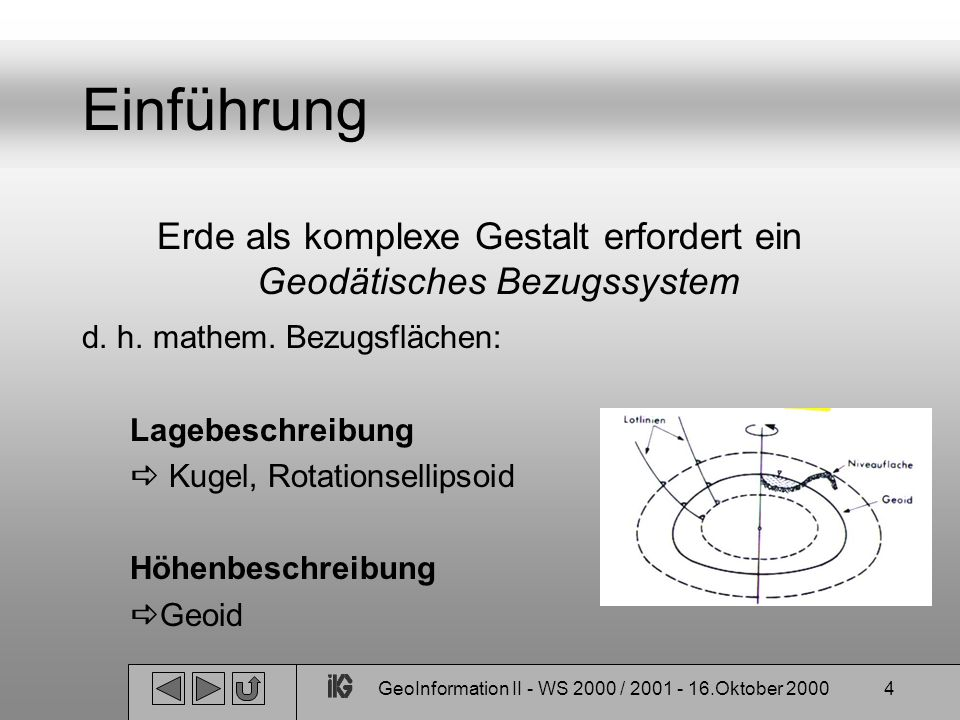 GeoInformation II - WS 2000 / 2001 - 16.Oktober 20004 Einführung Erde als komplexe Gestalt erfordert ein Geodätisches Bezugssystem d. h. mathem. Bezug