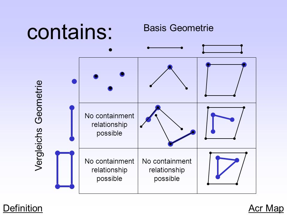 contains: Basis Geometrie Vergleichs Geometrie No containment relationship possible No containment relationship possible No containment relationship p