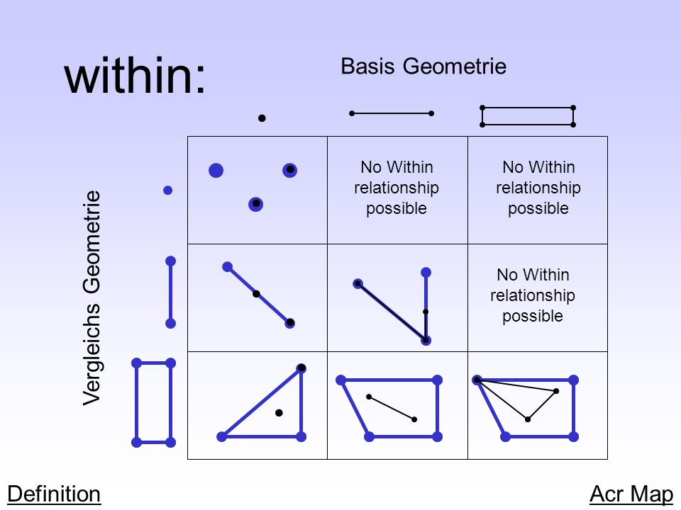 within: No Within relationship possible Basis Geometrie Vergleichs Geometrie No Within relationship possible No Within relationship possible Definitio