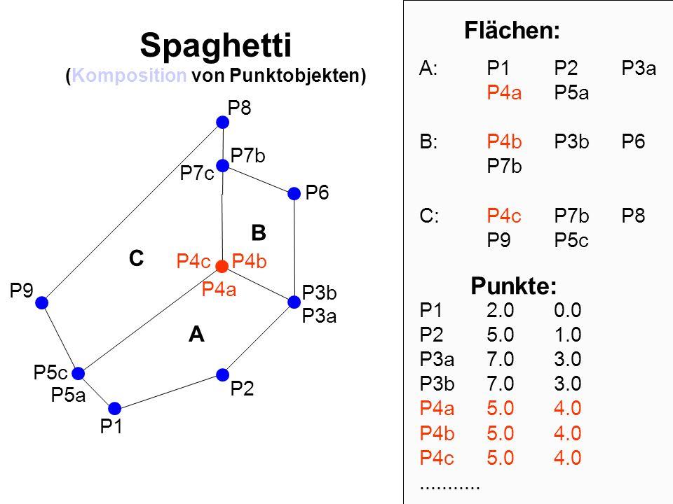 P2 P1 P3b P4a P5a P6 P7b P8 P9 A B C Flächen: A: P1P2P3a P4aP5a B: P4b P3b P6 P7b C: P4cP7b P8 P9P5c P5c P4b P7c P3a P4c Punkte: P12.00.0 P25.01.0 P3a