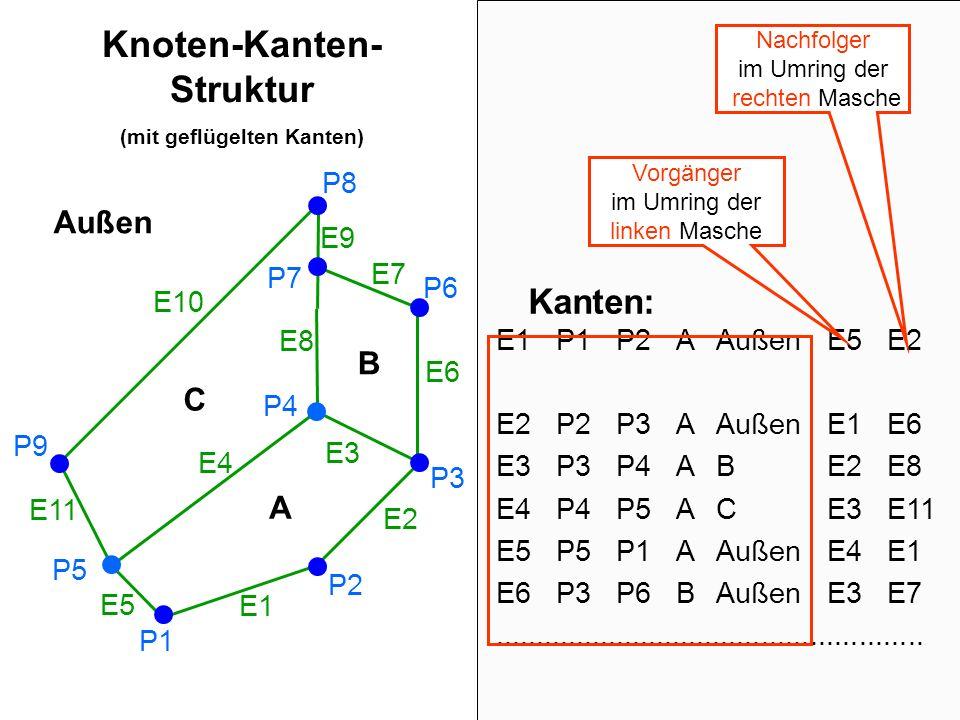 Knoten-Kanten- Struktur (mit geflügelten Kanten) P1 P8 P2 P3 P6 P7 P9 A B C P5 P4 E1 E2 E3 E4 E5 E6 E7 E8 E9 E10 E11 Außen E1P1P2A Außen E5E2 E2P2P3AA
