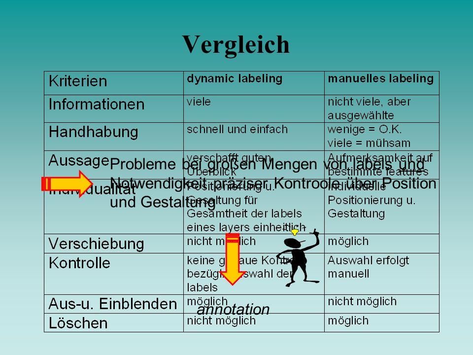 Vergleich Probleme bei großen Mengen von labels und Notwendigkeit präziser Kontroole über Position und Gestaltung annotation