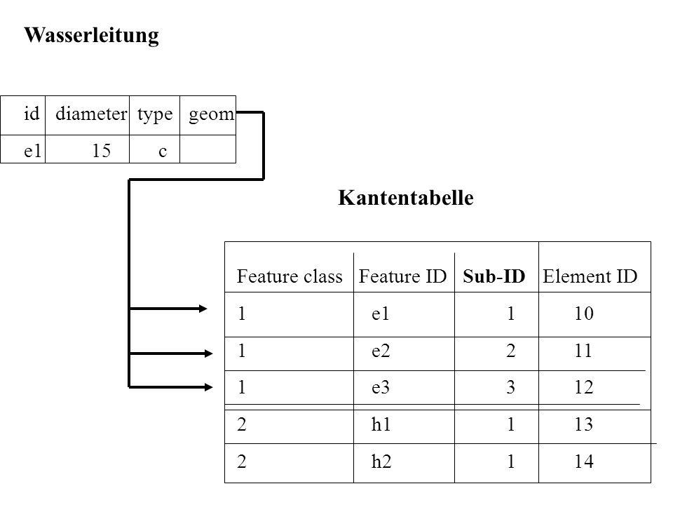Wasserleitung id diameter type geom e115c Kantentabelle Feature class Feature ID Sub-ID Element ID 1e1110 1e2211 1e3312 2h1113 2h2114