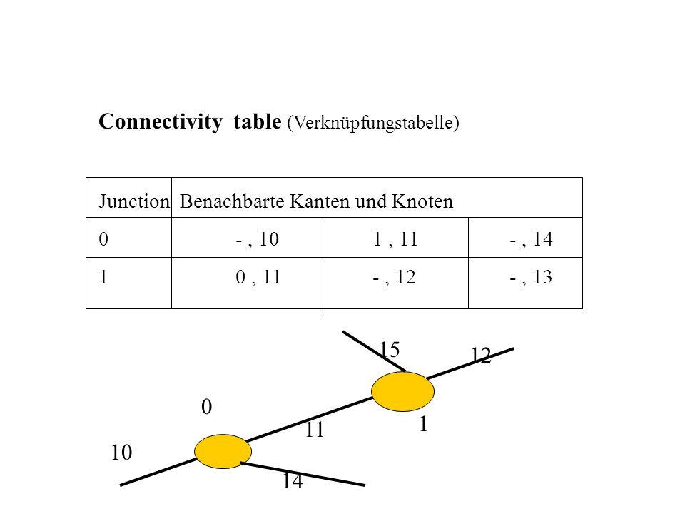 Connectivity table (Verknüpfungstabelle) Junction Benachbarte Kanten und Knoten 0-, 101, 11-, 14 10, 11-, 12-, 13 0 1 11 12 10 14 15