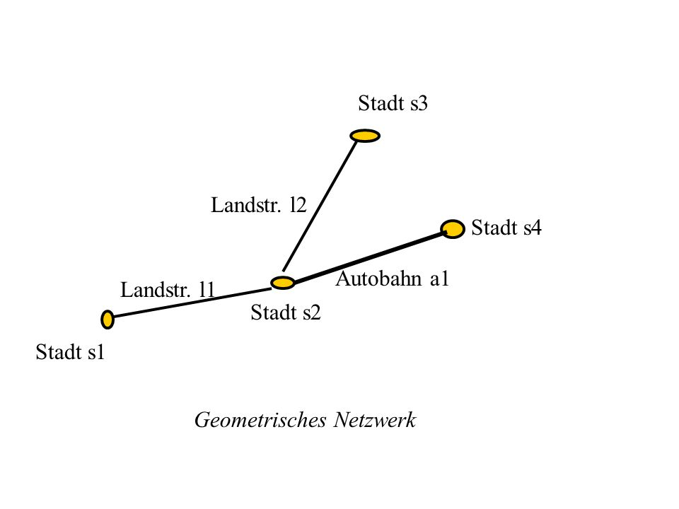 Städteid geometry s1 s2 s3 s4 id geometry l1 l2 id geometry a1 Landstr Auto- bahnen Junction element table Feature class Feature ID Element ID 1s10 1s21 1s32 1s43 Junction element table F.