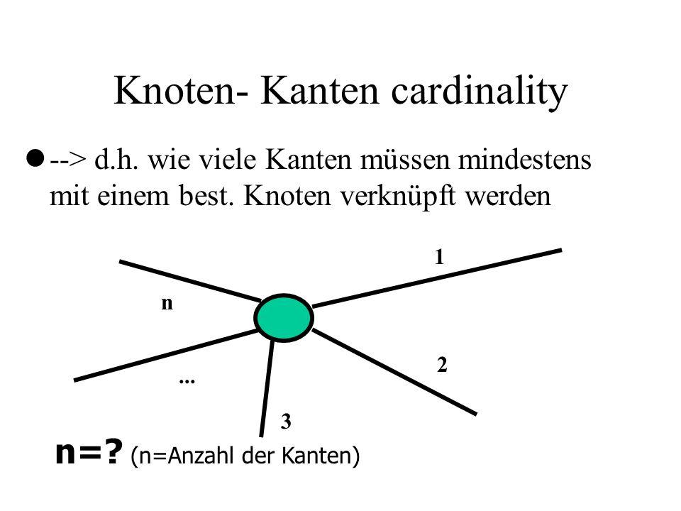 Knoten- Kanten cardinality l--> d.h. wie viele Kanten müssen mindestens mit einem best. Knoten verknüpft werden 1 2 3... n n=? (n=Anzahl der Kanten)