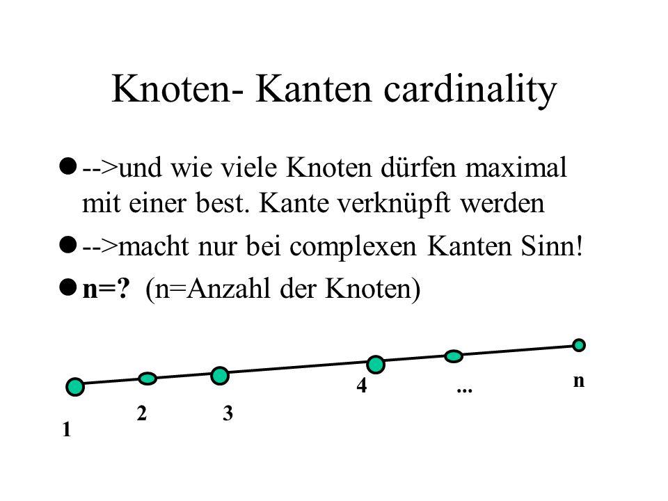 Knoten- Kanten cardinality l-->und wie viele Knoten dürfen maximal mit einer best. Kante verknüpft werden l-->macht nur bei complexen Kanten Sinn! ln=