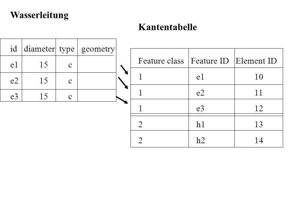 Wasserleitung id diameter type geometry e115c e215c e315c Kantentabelle Feature class Feature ID Element ID 1e110 1e211 1e312 2h113 2h214