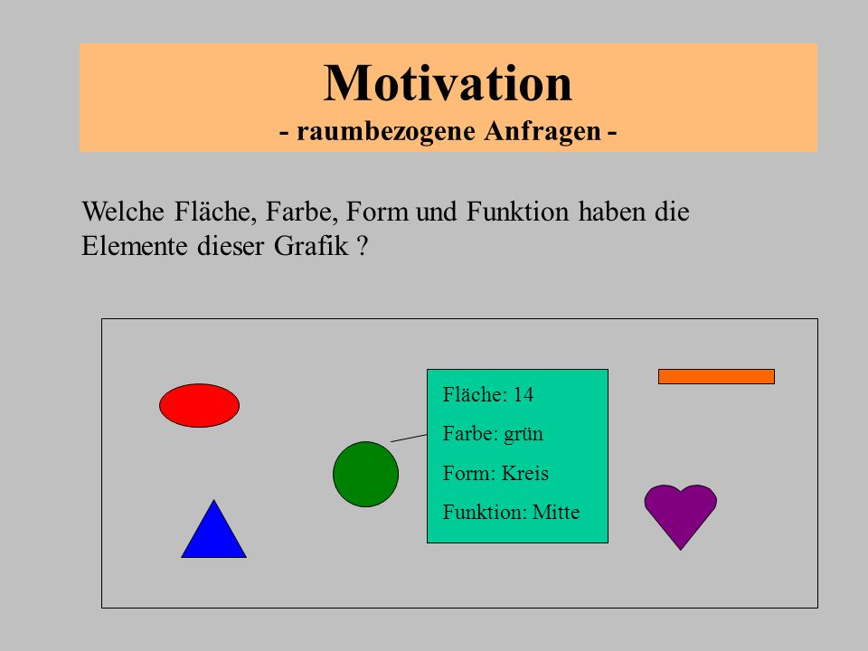 Motivation - raumbezogene Anfragen - Welche Fläche, Farbe, Form und Funktion haben die Elemente dieser Grafik ? Fläche: 14 Farbe: grün Form: Kreis Fun