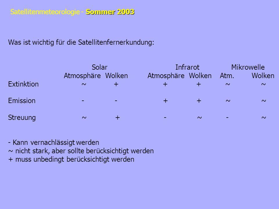 Sommer 2003 Satellitenmeteorologie - Sommer 2003 Was ist wichtig für die Satellitenfernerkundung: SolarInfrarotMikrowelle Atmosphäre WolkenAtmosphäre