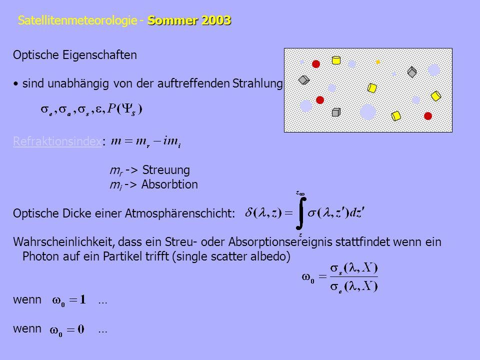 Optische Eigenschaften sind unabhängig von der auftreffenden Strahlung RefraktionsindexRefraktionsindex: m r -> Streuung m i -> Absorbtion Optische Di