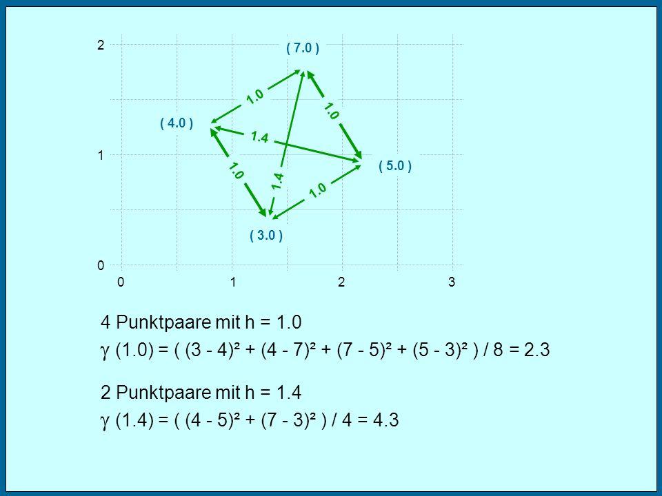 012 1 2 0 3 ( 3.0 ) ( 5.0 ) 4 Punktpaare mit h = 1.0 (1.0) = ( (3 - 4)² + (4 - 7)² + (7 - 5)² + (5 - 3)² ) / 8 = 2.3 ( 4.0 ) ( 7.0 ) 1.0 2 Punktpaare