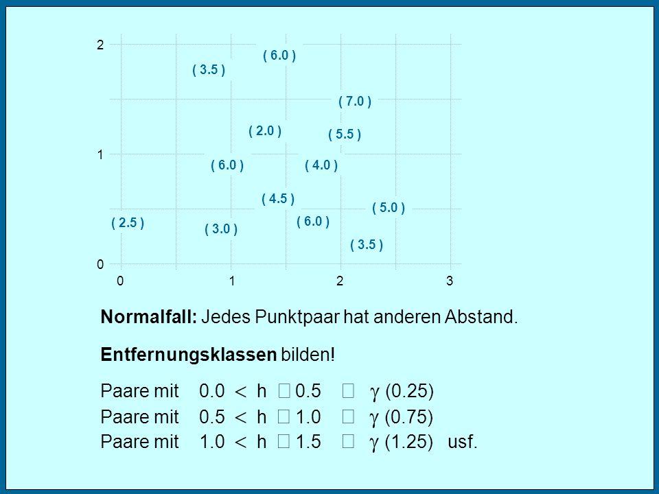 012 1 2 0 3 ( 3.0 ) ( 4.0 ) Normalfall: Jedes Punktpaar hat anderen Abstand. Entfernungsklassen bilden! ( 6.0 ) ( 3.5 ) ( 5.5 ) ( 2.5 ) ( 7.0 ) ( 4.5