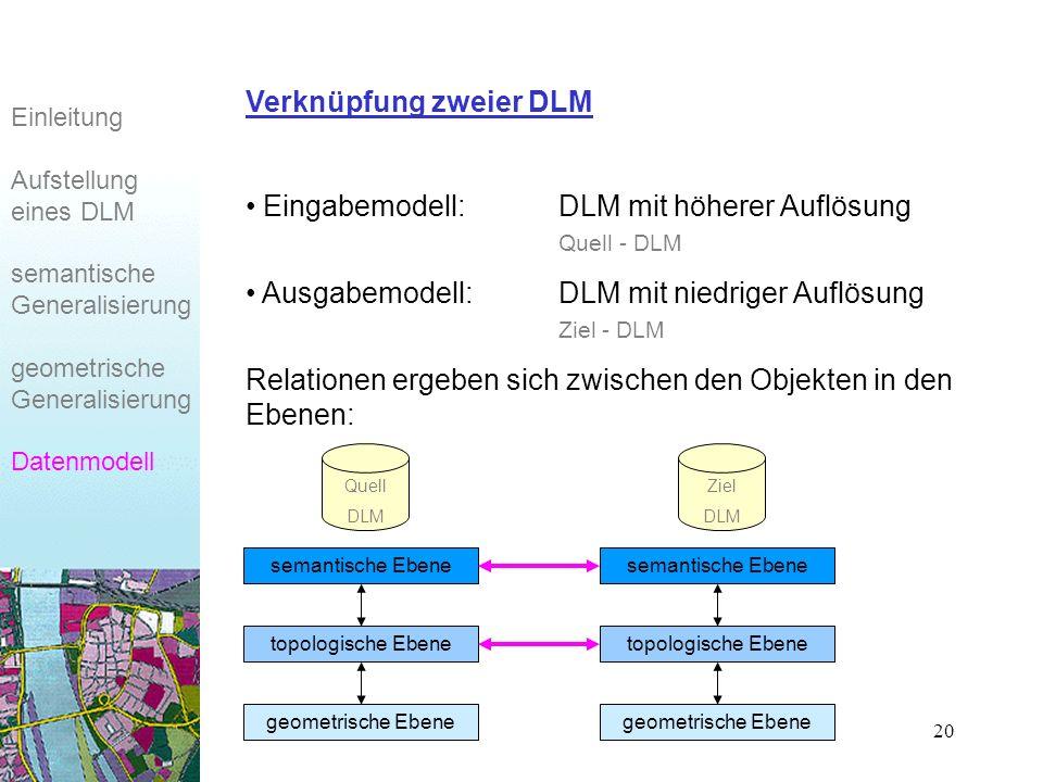 20 Eingabemodell:DLM mit höherer Auflösung Quell - DLM Ausgabemodell:DLM mit niedriger Auflösung Ziel - DLM Relationen ergeben sich zwischen den Objekten in den Ebenen: Einleitung Aufstellung eines DLM semantische Generalisierung geometrische Generalisierung Datenmodell Verknüpfung zweier DLM semantische Ebene topologische Ebene geometrische Ebene Quell DLM Ziel DLM