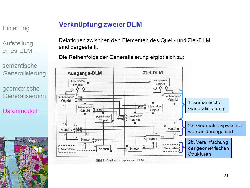21 Einleitung Aufstellung eines DLM semantische Generalisierung geometrische Generalisierung Datenmodell Verknüpfung zweier DLM Relationen zwischen den Elementen des Quell- und Ziel-DLM sind dargestellt.