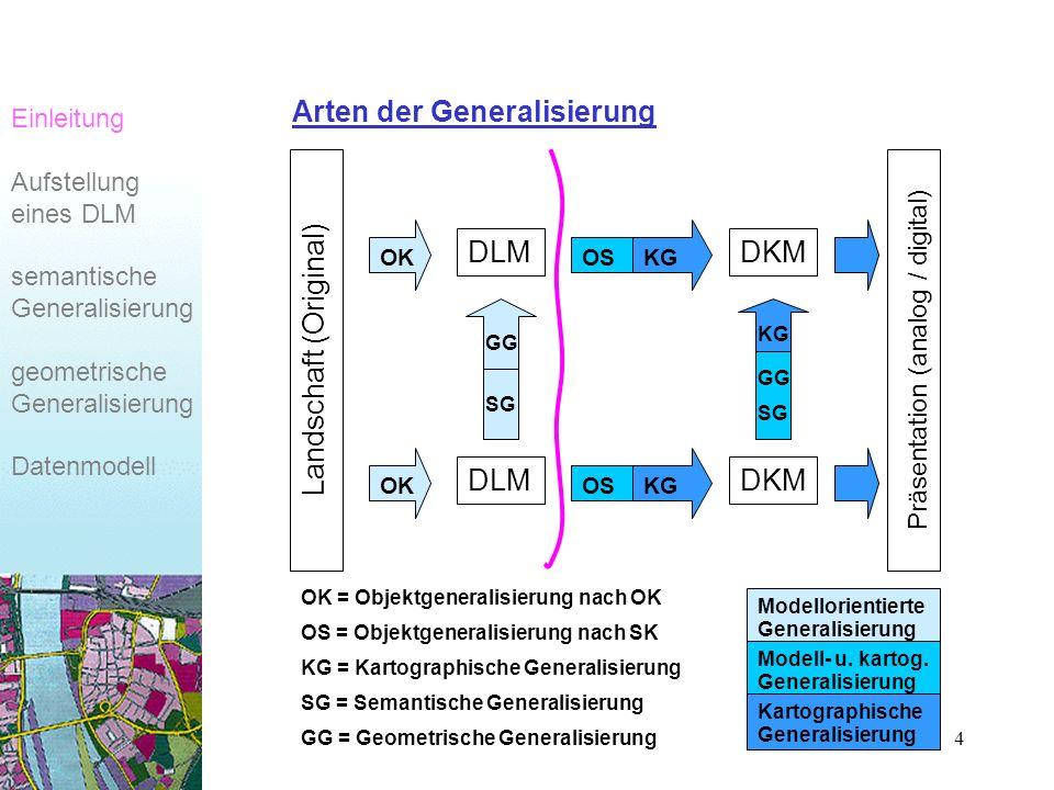 4 Arten der Generalisierung Landschaft (Original) DLM OSKG OSKG DKM GG SG GG SG KG Präsentation (analog / digital) OK = Objektgeneralisierung nach OK OS = Objektgeneralisierung nach SK KG = Kartographische Generalisierung SG = Semantische Generalisierung GG = Geometrische Generalisierung OK Modellorientierte Generalisierung Modell- u.
