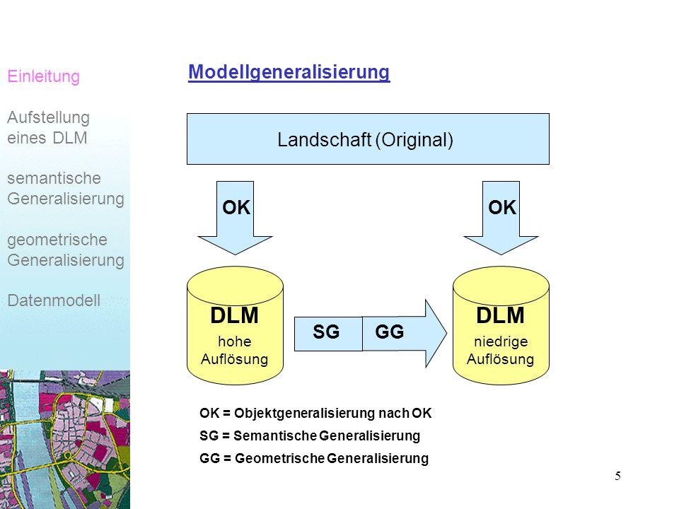 5 Modellgeneralisierung Landschaft (Original) GGSG OK DLM hohe Auflösung DLM niedrige Auflösung OK OK = Objektgeneralisierung nach OK SG = Semantische Generalisierung GG = Geometrische Generalisierung Einleitung Aufstellung eines DLM semantische Generalisierung geometrische Generalisierung Datenmodell