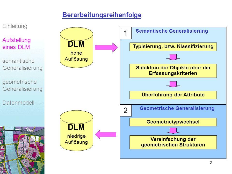 19 Einleitung Aufstellung eines DLM semantische Generalisierung geometrische Generalisierung Datenmodell Abbildung des DLM in ein Datenmodell Semantische Ebene Topologische Ebene Geometrische Ebene PunktStreckeFläche KnotenKanteMasche punkthaftes Objekt linienhaftes Objekt flächenhaftes Objekt kompl.