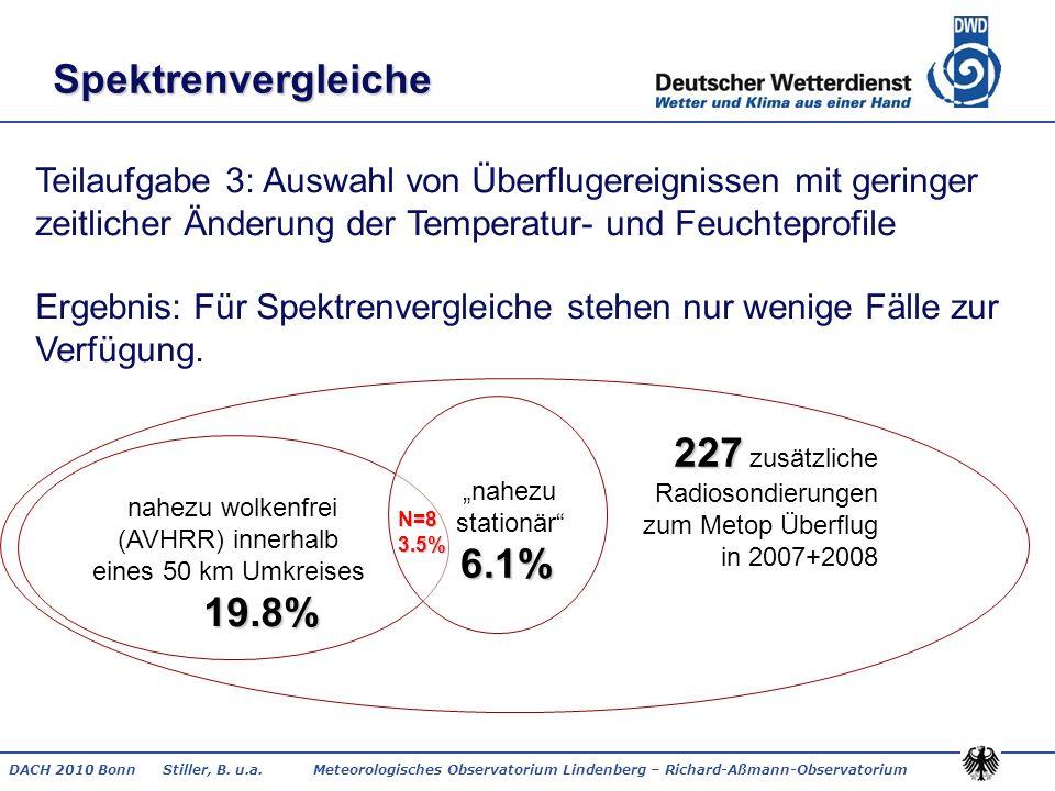 DACH 2010 Bonn Stiller, B. u.a. Meteorologisches Observatorium Lindenberg – Richard-Aßmann-Observatorium Spektrenvergleiche Teilaufgabe 3: Auswahl von