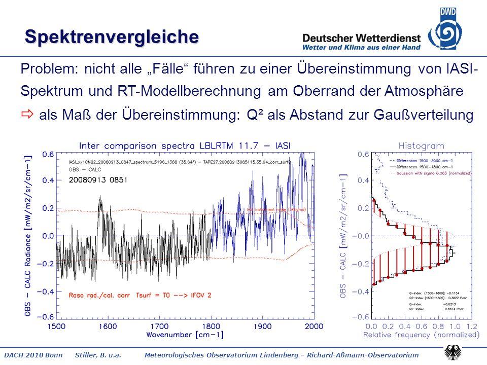 DACH 2010 Bonn Stiller, B. u.a. Meteorologisches Observatorium Lindenberg – Richard-Aßmann-Observatorium Spektrenvergleiche Problem: nicht alle Fälle