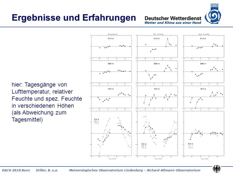 DACH 2010 Bonn Stiller, B. u.a. Meteorologisches Observatorium Lindenberg – Richard-Aßmann-Observatorium Ergebnisse und Erfahrungen hier: Tagesgänge v