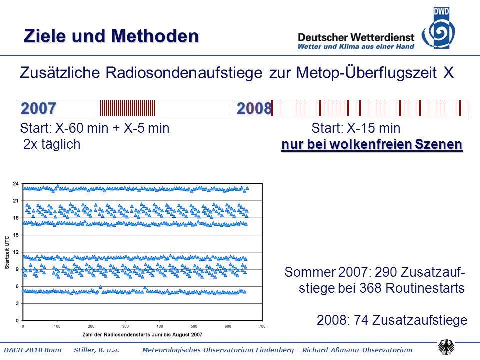 DACH 2010 Bonn Stiller, B. u.a. Meteorologisches Observatorium Lindenberg – Richard-Aßmann-Observatorium Ziele und Methoden nur bei wolkenfreien Szene