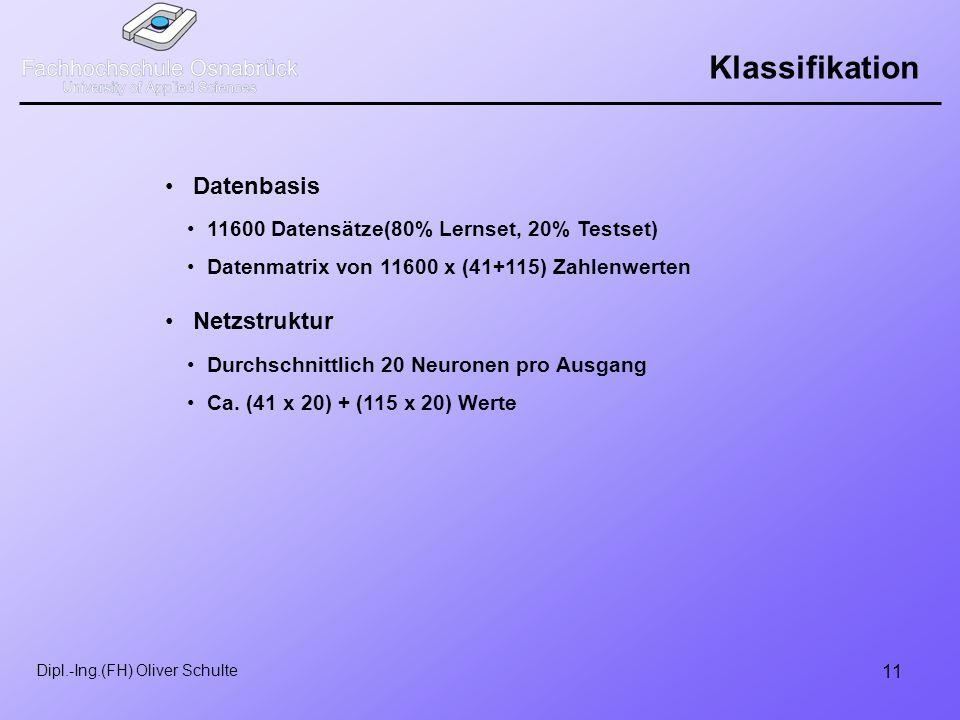 11 Dipl.-Ing.(FH) Oliver Schulte Klassifikation Netzstruktur 11600 Datensätze(80% Lernset, 20% Testset) Datenmatrix von 11600 x (41+115) Zahlenwerten Durchschnittlich 20 Neuronen pro Ausgang Ca.