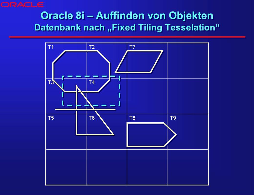 Oracle 8i – Auffinden von Objekten Datenbank nach Fixed Tiling Tesselation T1T2T7 T3T4 T5T6T8T9 ®