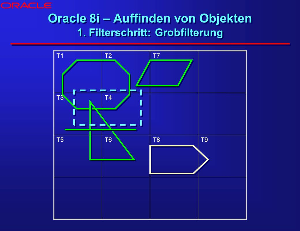 Oracle 8i – Auffinden von Objekten 1. Filterschritt: Grobfilterung T1T2T7 T3T4 T5T6T8T9 ®