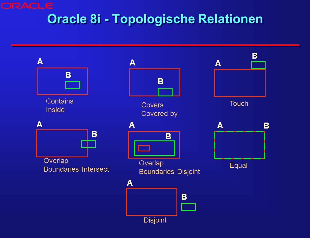 A B A B A B A B A B A B A B Contains Inside Covers Covered by Touch Overlap Boundaries Intersect Overlap Boundaries Disjoint Equal Disjoint Oracle 8i - Topologische Relationen ®