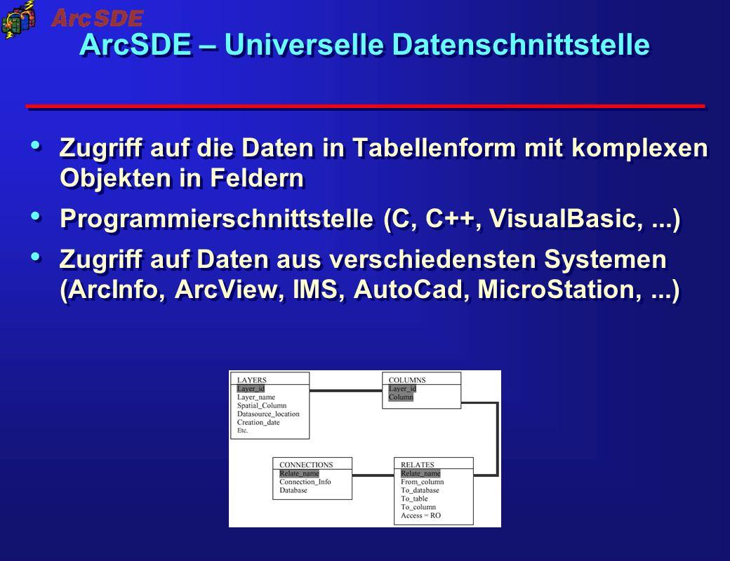 ArcSDE – Universelle Datenschnittstelle Zugriff auf die Daten in Tabellenform mit komplexen Objekten in Feldern Programmierschnittstelle (C, C++, Visu