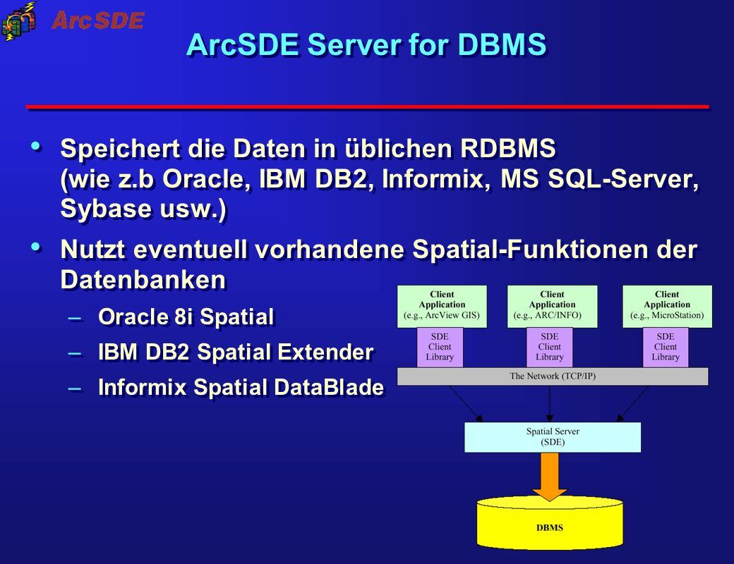 ArcSDE Server for DBMS Speichert die Daten in üblichen RDBMS (wie z.b Oracle, IBM DB2, Informix, MS SQL-Server, Sybase usw.) Nutzt eventuell vorhanden