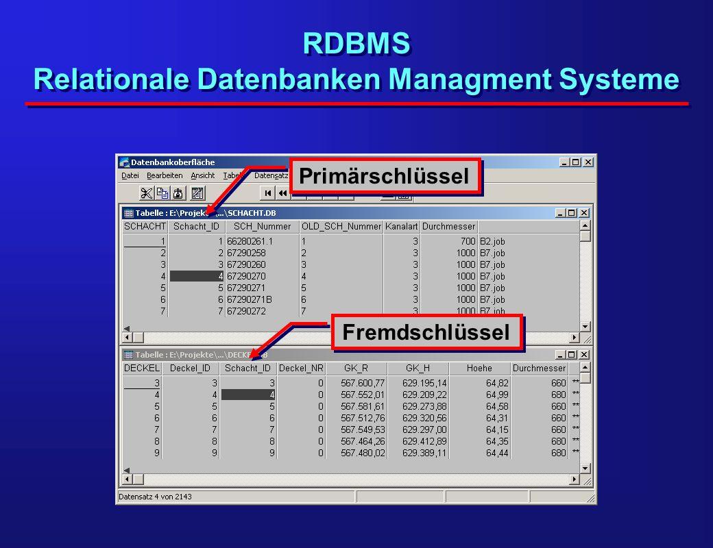 Grenzen von RDBMS Keine komplexen Objekte in Feldern Komplexe Objekte müssen auf mehrere Spalten oder gar Relationen verteilt werden Alle Operationen basieren auf Tabellenstruktur Es sind keine direkten Operationen mit Objekten möglich Beispiel GIS: Keine komplexen Objekte in Feldern Komplexe Objekte müssen auf mehrere Spalten oder gar Relationen verteilt werden Alle Operationen basieren auf Tabellenstruktur Es sind keine direkten Operationen mit Objekten möglich Beispiel GIS: Körper Flächen Knoten Kanten