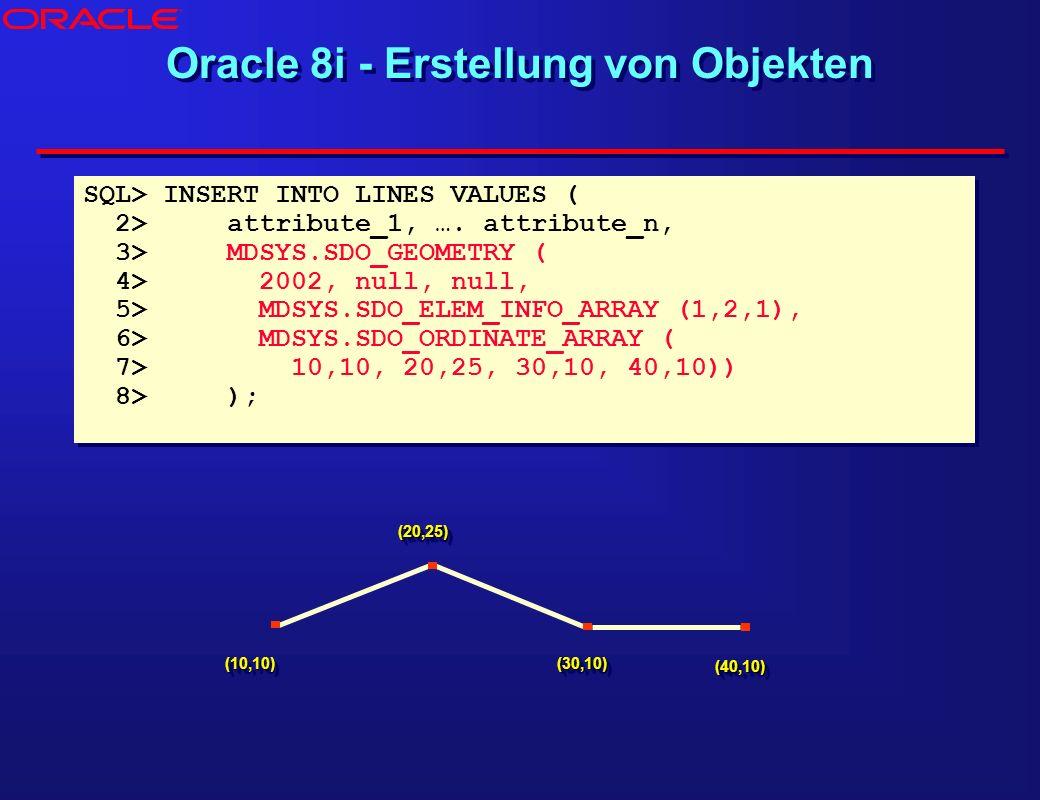 Oracle 8i - Erstellung von Objekten (10,10)(10,10) (20,25)(20,25) (30,10)(30,10) (40,10)(40,10) SQL> INSERT INTO LINES VALUES ( 2> attribute_1, …. att