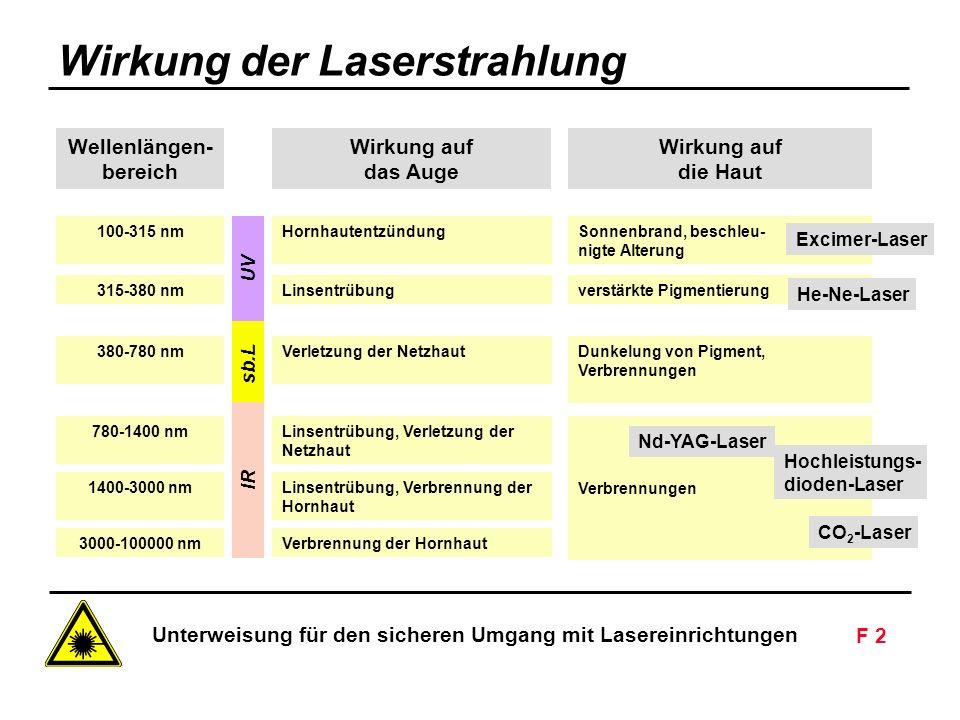 Unterweisung für den sicheren Umgang mit Lasereinrichtungen F 2 Siemens AG - Nur zur innerbetrieblichen Verwendung Wellenlängen- bereich Wirkung auf d