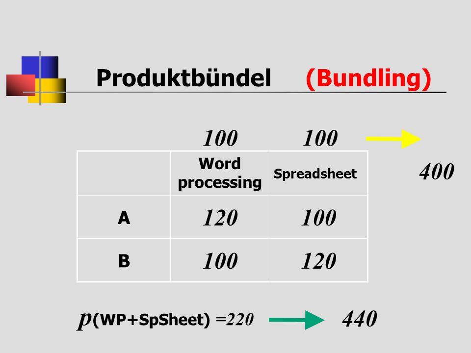 Produktbündel (Bundling) Word processing Spreadsheet A 120100 B 120 100 400 p (WP+SpSheet) =220 440
