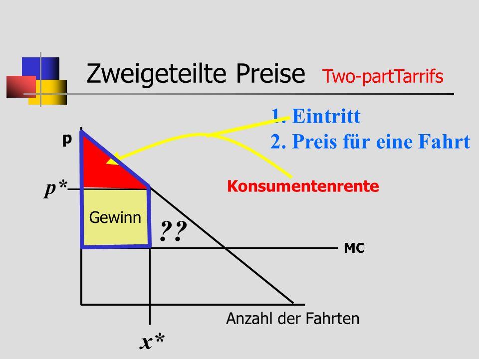 Zweigeteilte Preise Two-partTarrifs 1. Eintritt 2. Preis für eine Fahrt Anzahl der Fahrten p MC x* p* Gewinn Konsumentenrente ??