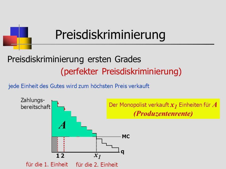 Preisdiskriminierung Preisdiskriminierung ersten Grades perfekter Preisdiskriminierung jede Einheit des Gutes wird zum höchsten Preis verkauft Zahlungs- bereitschaft Der Monopolist verkauft x 1 Einheiten für A (Produzentenrente) q MC A x1x1 q B x2x2 perfekter