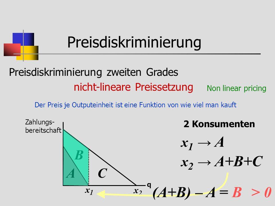 Preisdiskriminierung Preisdiskriminierung zweiten Grades nicht-lineare Preissetzung Der Preis je Outputeinheit ist eine Funktion von wie viel man kauft Zahlungs- bereitschaft q x1x1 Non linear pricing 2 Konsumenten A x2x2 B C x 1 A x 2 A+B+C (A+B) – A = B > 0