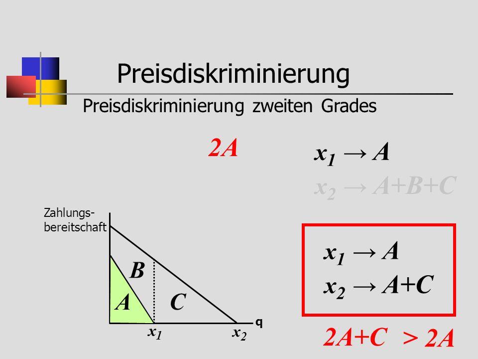 Preisdiskriminierung Preisdiskriminierung zweiten Grades Zahlungs- bereitschaft q x1x1 A x2x2 B C x 1 A x 2 A+B+C 2A x 1 A x 2 A+C 2A+C > 2A