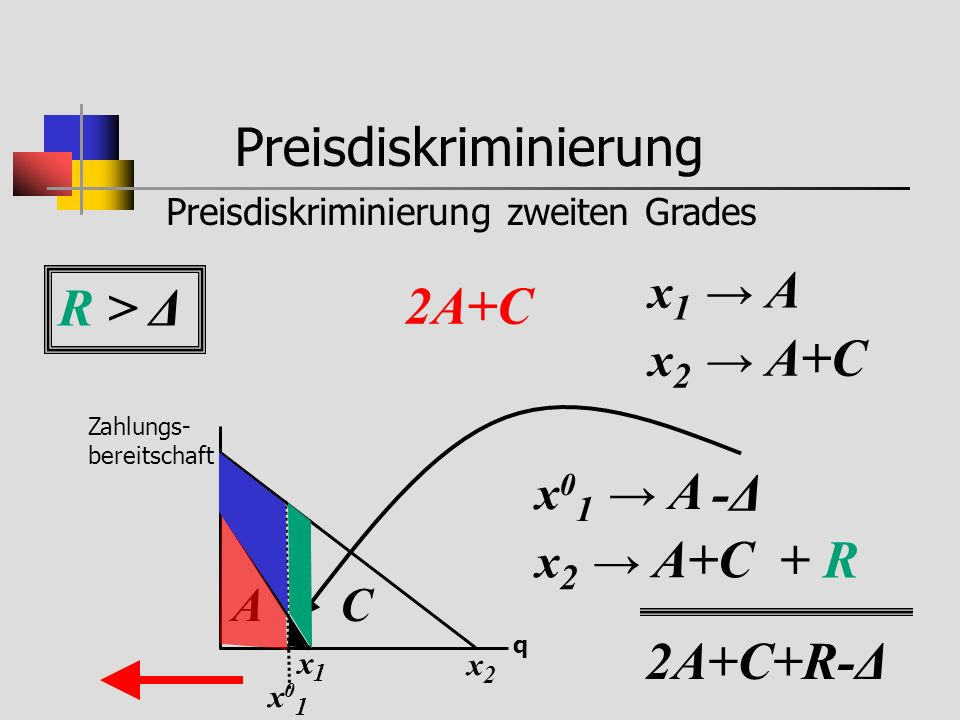 Preisdiskriminierung Preisdiskriminierung zweiten Grades Zahlungs- bereitschaft q x1x1 A x2x2 B C x 1 A x 2 A+C 2A+C x 0 1 A x 2 A+C x01x01 -Δ-Δ + R 2A+C+R-Δ R > Δ