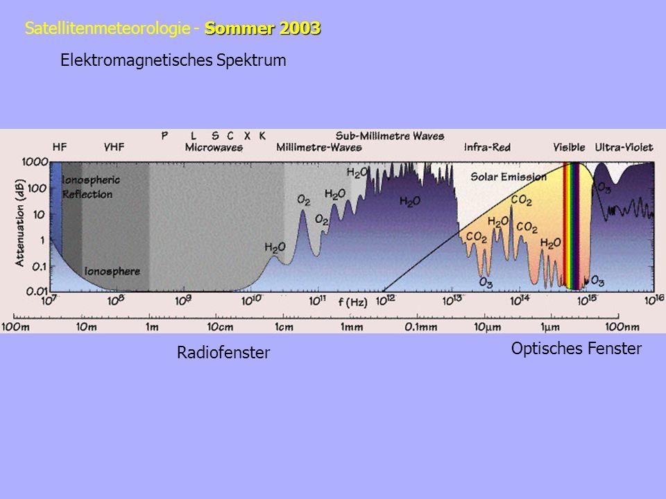 Sommer 2003 Satellitenmeteorologie - Sommer 2003 Elektromagnetisches Spektrum Optisches Fenster Radiofenster