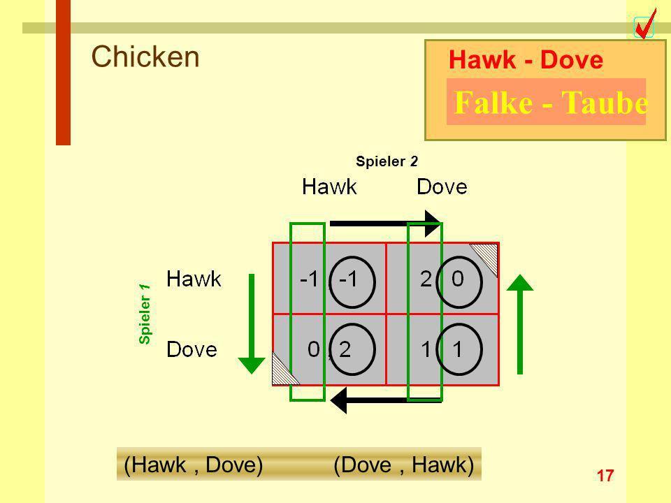 17 Chicken Hawk - Dove Falke - Taube Spieler 1 Spieler 2 (Hawk, Dove) (Dove, Hawk)
