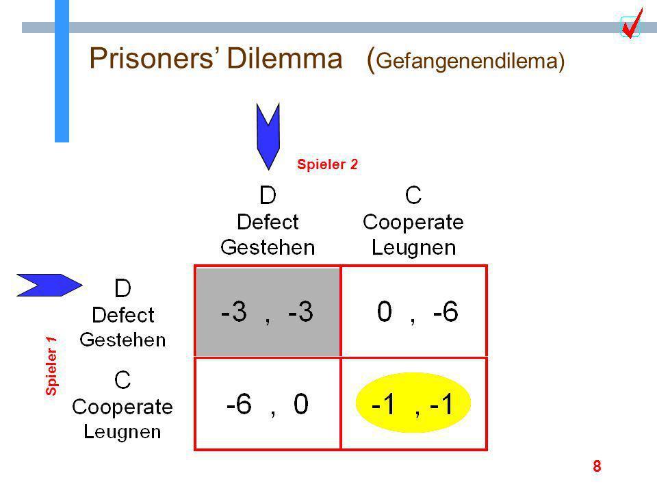 9 Prisoners Dilemma ( Gefangenendilemma) Spieler 1 Spieler 2 n die Strategie D dominiert die Strategie C n die Auszahlung fuer (C,C) pareto dominiert die von (D,D) Kann Komunikation helfen ???