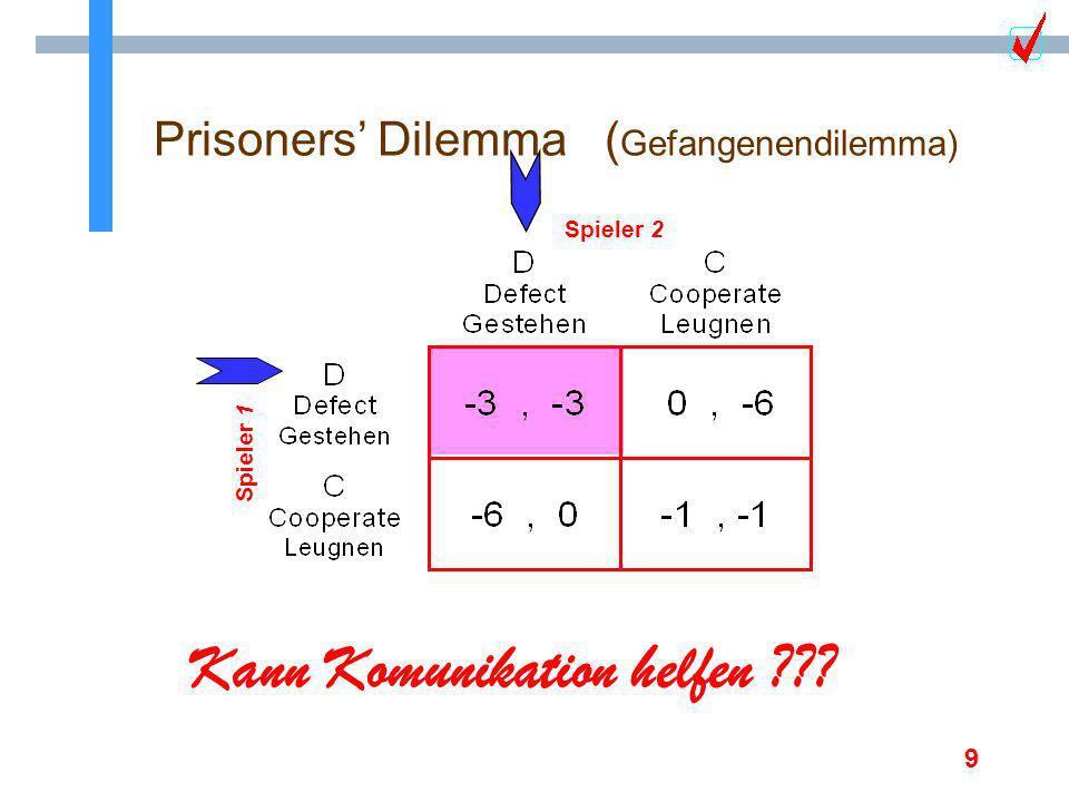9 Prisoners Dilemma ( Gefangenendilemma) Spieler 1 Spieler 2 n die Strategie D dominiert die Strategie C n die Auszahlung fuer (C,C) pareto dominiert