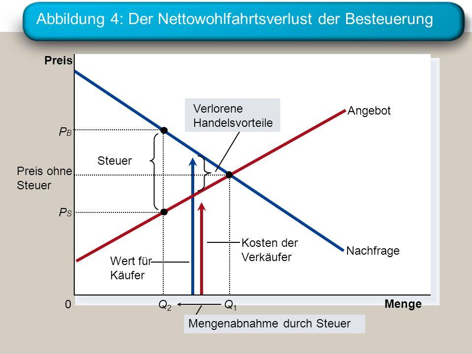 Abbildung 4: Der Nettowohlfahrtsverlust der Besteuerung Kosten der Verkäufer Wert für Käufer Steuer Menge 0 Preis Nachfrage Angebot Verlorene Handelsv