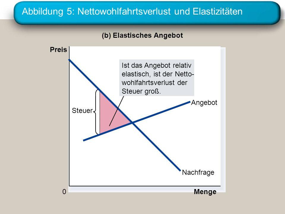 Abbildung 5: Nettowohlfahrtsverlust und Elastizitäten (b) Elastisches Angebot Preis 0 Menge Nachfrage Angebot Steuer Ist das Angebot relativ elastisch