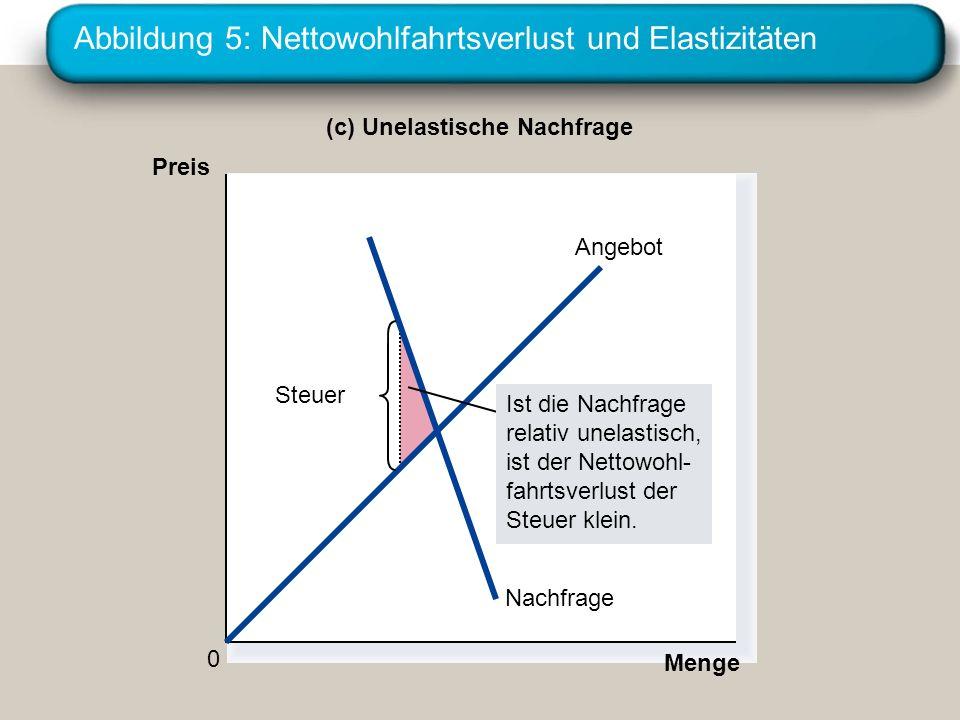 Abbildung 5: Nettowohlfahrtsverlust und Elastizitäten Nachfrage Angebot (c) Unelastische Nachfrage Preis 0 Menge Steuer Ist die Nachfrage relativ unel