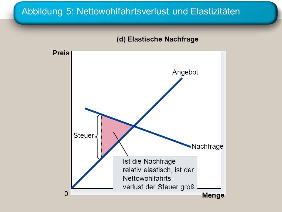 Abbildung 5: Nettowohlfahrtsverlust und Elastizitäten (d) Elastische Nachfrage Preis 0 Menge Nachfrage Angebot Steuer Ist die Nachfrage relativ elasti