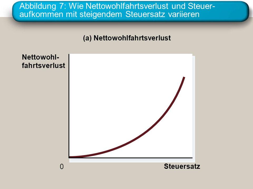 Abbildung 7: Wie Nettowohlfahrtsverlust und Steuer- aufkommen mit steigendem Steuersatz variieren (a) Nettowohlfahrtsverlust Nettowohl- fahrtsverlust